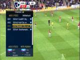 Feed Liga Inggris Spektakuler Di Asiasat5